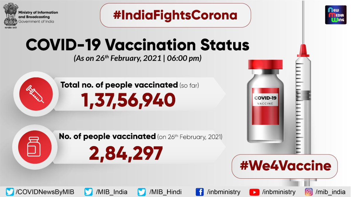 #IndiaFightsCorona:  #COVID19Vaccination Status (As on 26th February, 2021, 6:00 PM)  ✅Total Number of people vaccinated: 1,37,56,940  ✅Number of people vaccinated: 2,84,297  #We4Vaccine #LargestVaccineDrive   @ICMRDELHI @DBTIndia