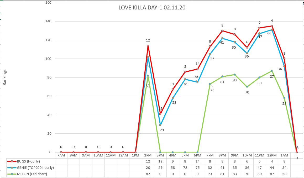 Do you know that I did a graphic for Love Killa D+1 charts but never shared it >< @OfficialMonstaX #LOVEKILLA #MONSTAX