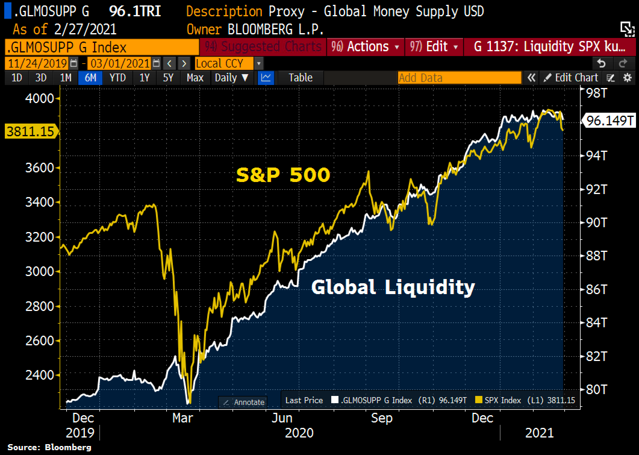 Global liquidity is correlated to the performance of the S&P500