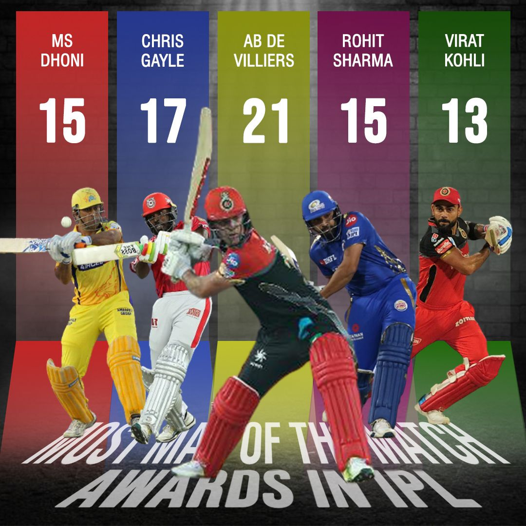 Here's an interesting fact ⬇️ Most man of the match awards in IPL 🏏 🔺 AB de Villiers - 21 🔺 Chris Gayle - 17 🔺 MS Dhoni - 15 🔺 Rohit Sharma - 15 🔺 Virat Kohli - 13 #iplupdates #ipl #ipl2021 #iplretention #iplfans #ipl2021auction #iplfever #csk #rajasthanroyals #kxip #RCB