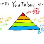 一般人が思うYouTuberと?YouTuberが思うYouTuberのイメージの違い!