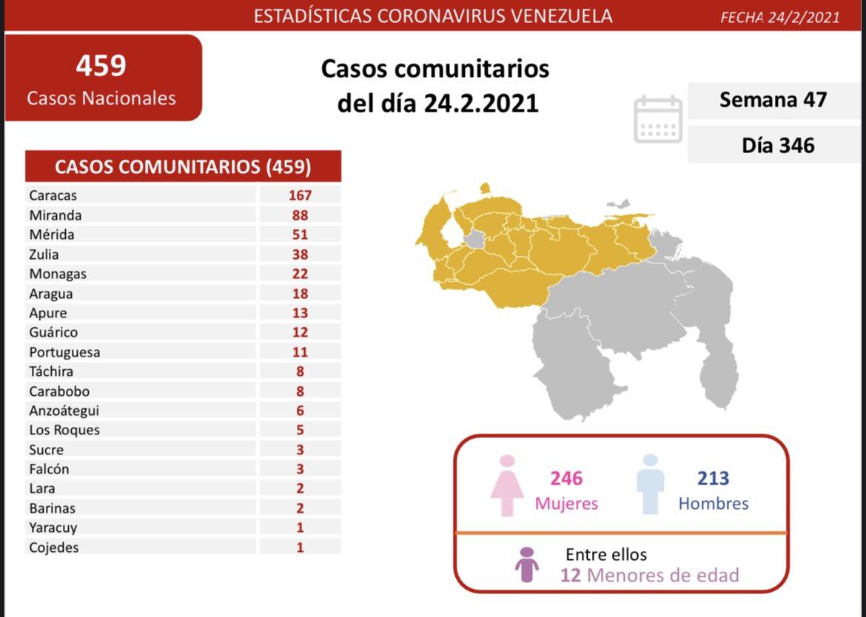#26Feb Reportan424 nuevos contagios en el territorio nacional: 421 casos comunitarios, 3 importados y 4 fallecidos.#Covid_19  #Merida con 51 casos