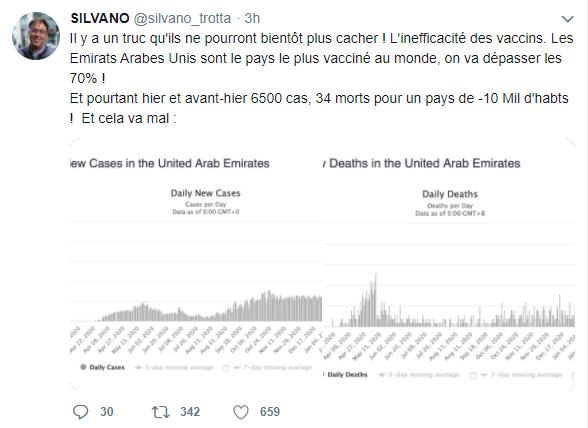 Rare capture d'écran d'un tweet que Silvano Trotta a supprimé ce jour. Bon il y a avait deux mensonges rien que dans la première phrase. Le plan était un peu trop gros #Covid_19 #Vaccin #lanetrotro