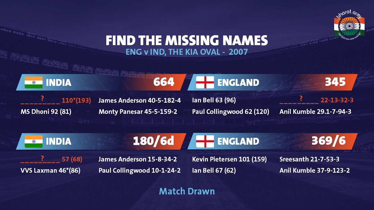🇮🇳🤔 DO YOU KNOW THE MISSING NAMES? Let us know⬇️  📷 BCCI • #INDvENG #BharatArmy