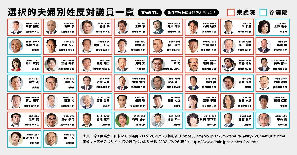 皆さん、こちらが日本の伝統を大切にする議員リストです。全力で応援して参りましょう。