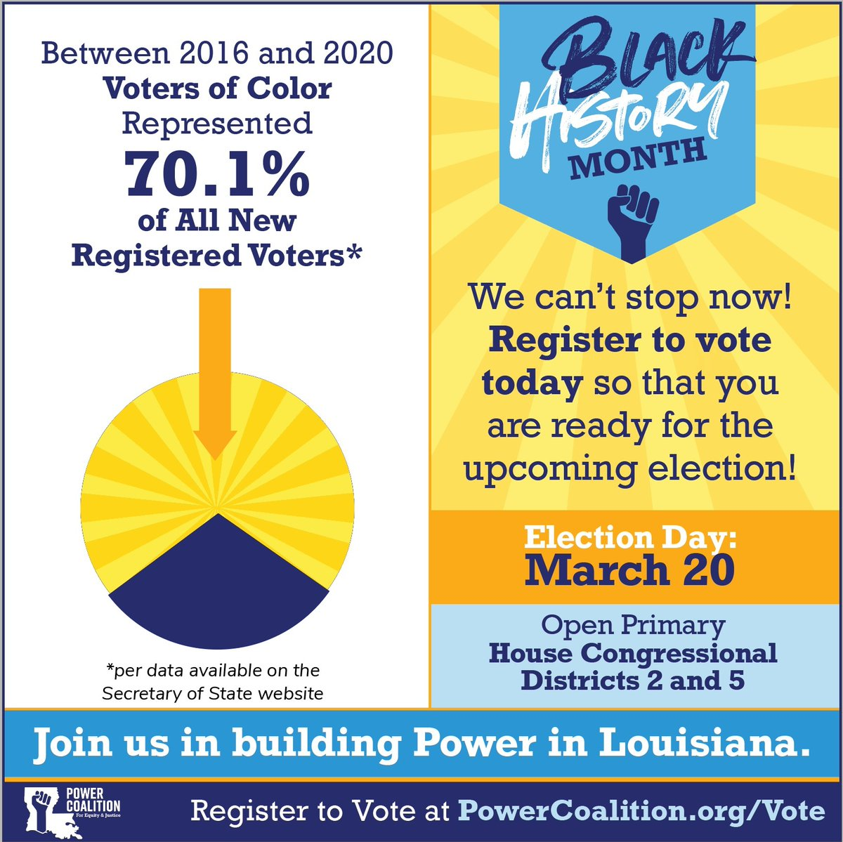 Did you know over the past 4 years, voters of color represent 70% of new registered voters? Today is the last day to register to vote online for the March 20th election! Visit  and make sure you are registered today!