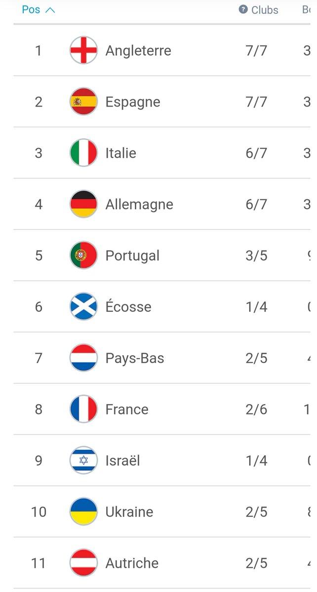 Classement uefa saison 2020/2021. La catastrophe des clubs français, heureusement que le @PSG_inside est présent. #UEL #football #TeamPSG #UCL https://t.co/PflN9V6OKx