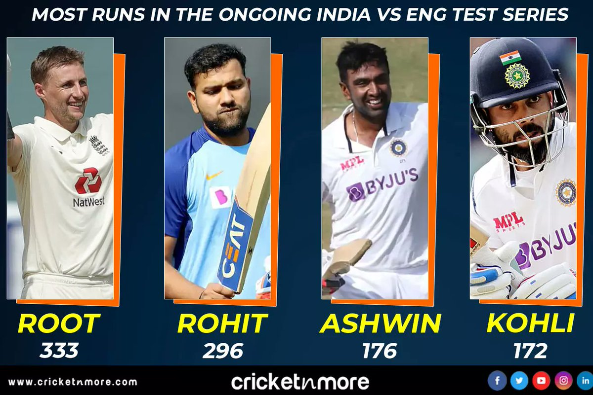 Most Runs In The Ongoing IND vs England Test Series!! . . #joeroot #rohitsharma #ravichandranashwin #viratkohli