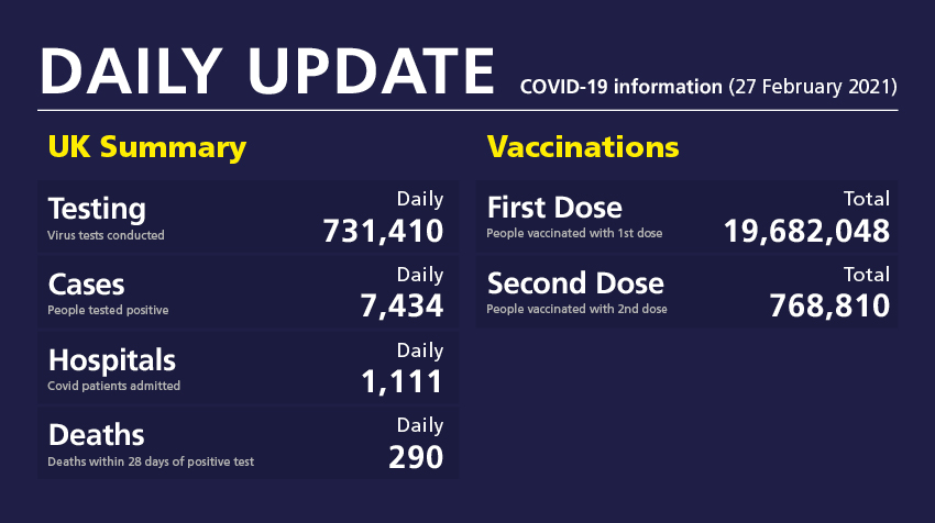 Daily update: COVID-19 information (27 February 2021)  ➡️