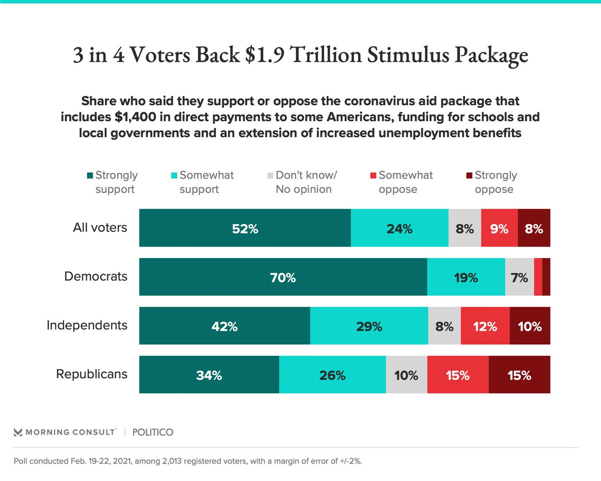 76% of Americans, including 60% of Republicans, support Biden's covid bill but 0 House Republicans voted for it. A perfect illustration of American politics right now