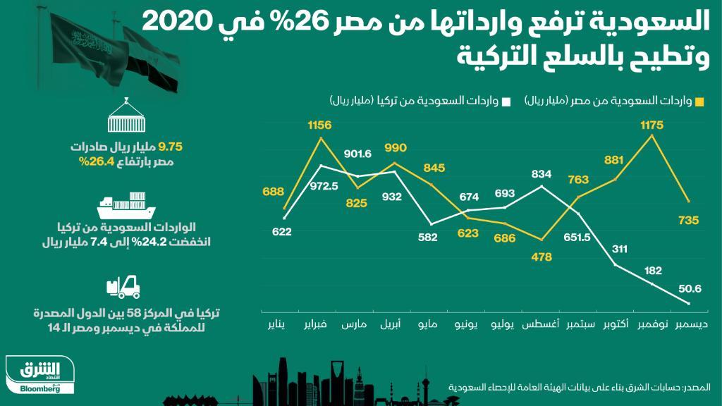 #السعودية ترفع وارداتها من #مصر 26% في 2020 وتطيح بالسلع #التركية  #اقتصاد_الشرق