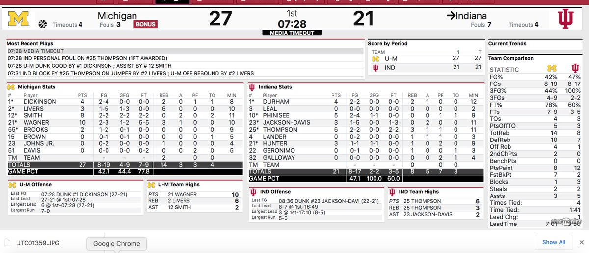 With a couple made free throws, IU could have been leading a couple minutes ago, instead now looking at a potential seven point deficit. Hoosiers struggling to finish at the basket (again). #iubb