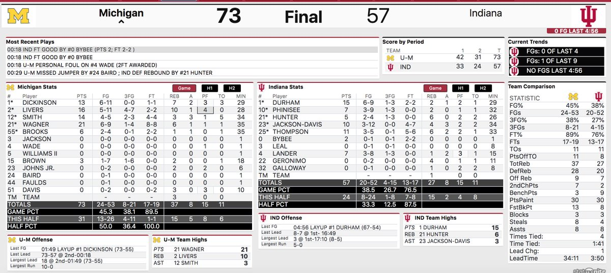 Final box as Michigan beats Indiana, 73-57. #iubb now 12-12 and 7-10 in the Big Ten with two games left on schedule.
