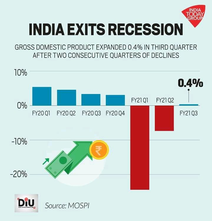 #Recession #recovery #credit goes to #petrol and #diesel.