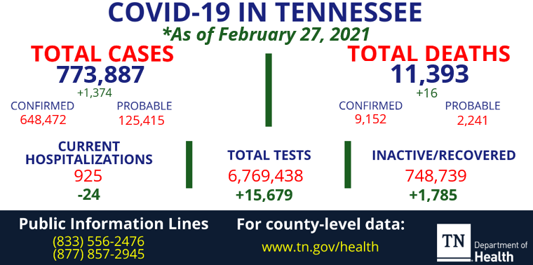 @TNDeptofHealth's photo on Tennessee