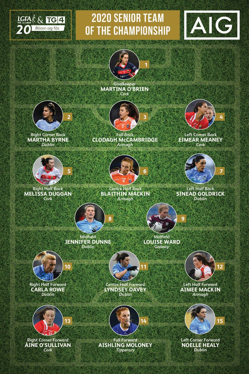 test Twitter Media - Congratulations to all six members of the @dublinladiesg All-Ireland winning team named on the 2020 TG4 @LadiesFootball Team of the Championship 👕👏  #UpTheDubs https://t.co/YD66OkHwW9