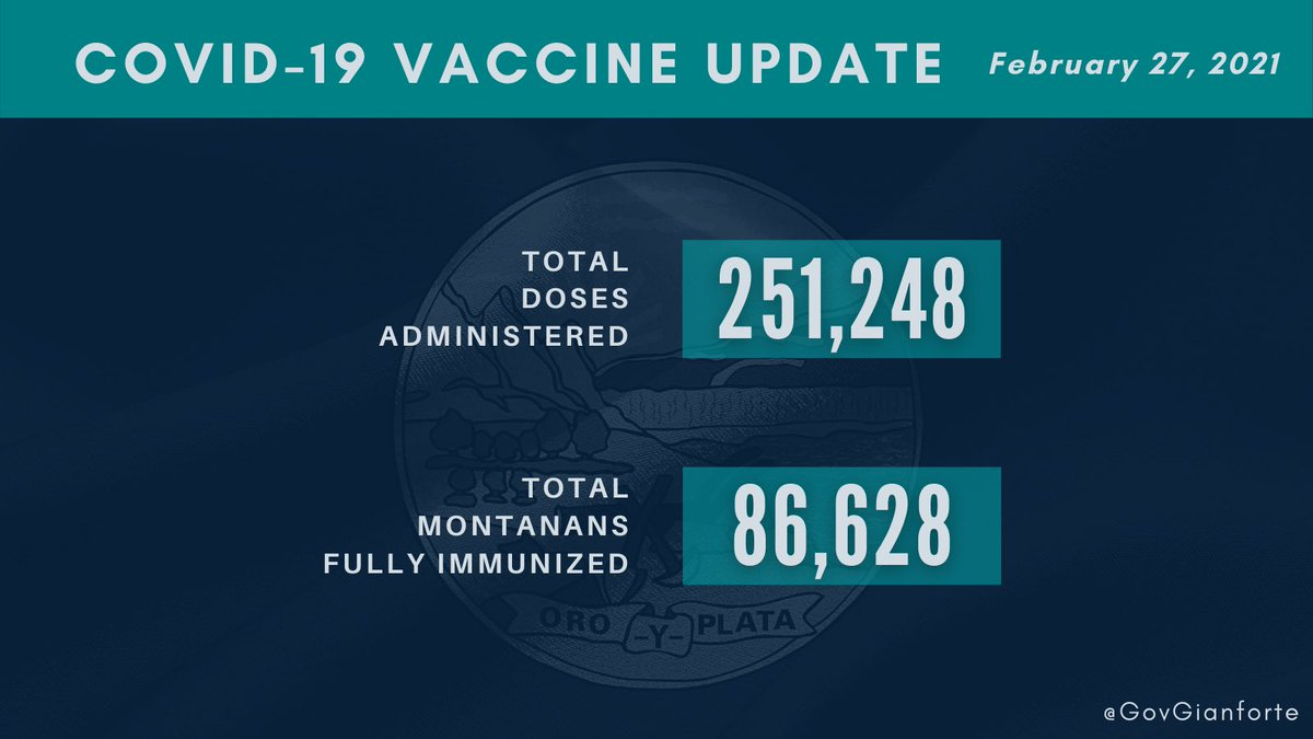 Montana has surpassed 250,000 doses administered!   Thank you to our hardworking health care professionals and the outstanding volunteers for their tireless work to get shots in arms and protect our most vulnerable.