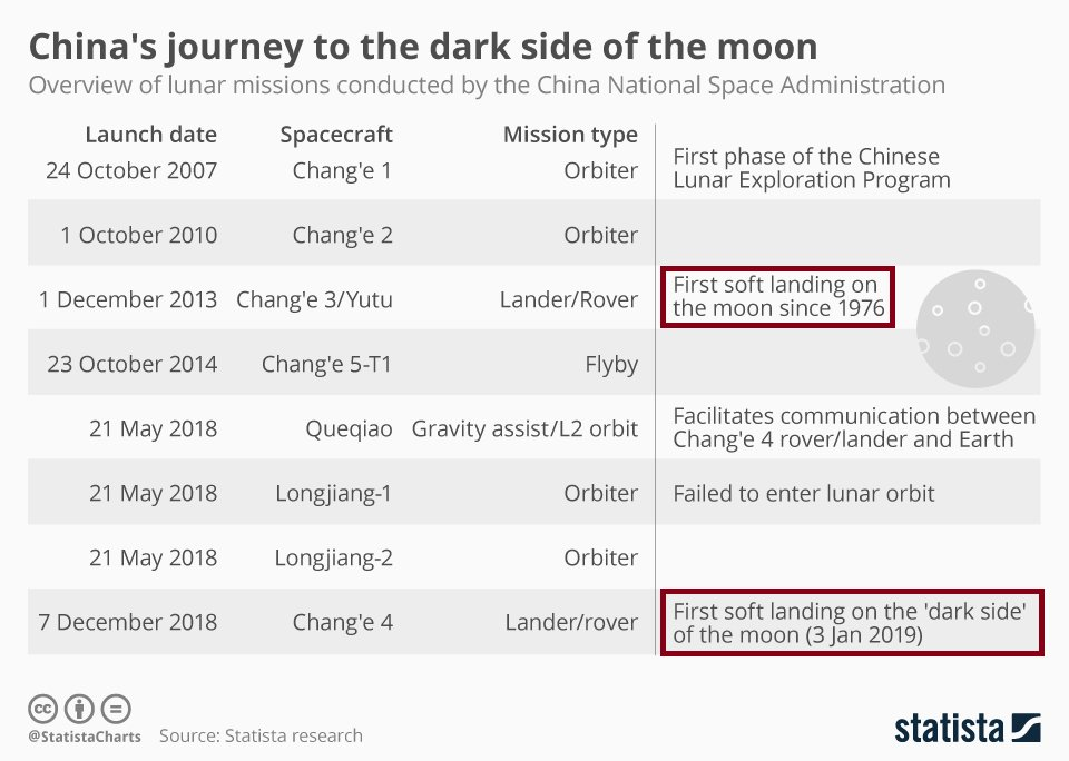 China's journey to the dark side of the moon