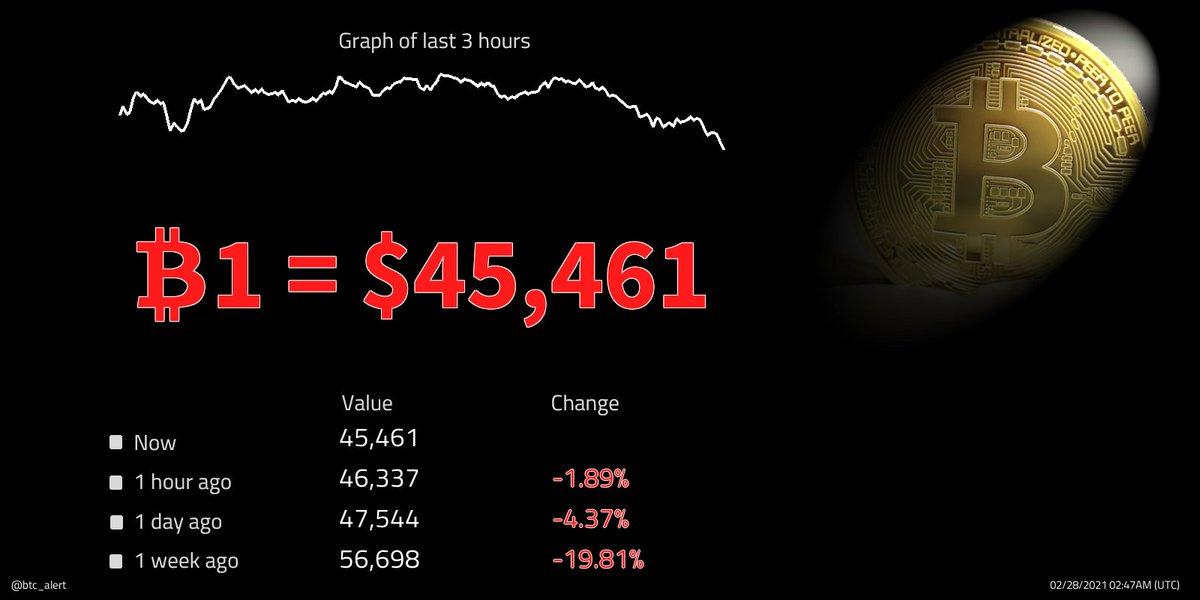 🔽🔽 ₿1 = $45,461 (02:47 UTC) $BTC prices continue to fall! Change since midnight: -1.63% #Bitcoin $btcusd #btcusd #btc   #kriptopara #ethereum #xauusd #仮想通貨 #ビットコイン #fx #日経平均 #gold #リップル #ドル #xrp #crypto #暗号通貨 #usdt #lunarnewyear