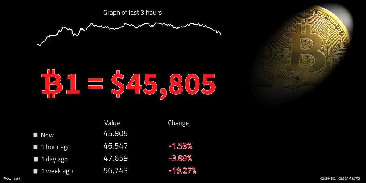 🔽 ₿1 = $45,805 (02:26 UTC) $BTC prices fall! Change since midnight: -0.89% #Bitcoin $btcusd #btcusd #btc   #kriptopara #ethereum #xauusd #仮想通貨 #ビットコイン #fx #日経平均 #gold #リップル #ドル #xrp #crypto #暗号通貨 #usdt #lunarnewyear