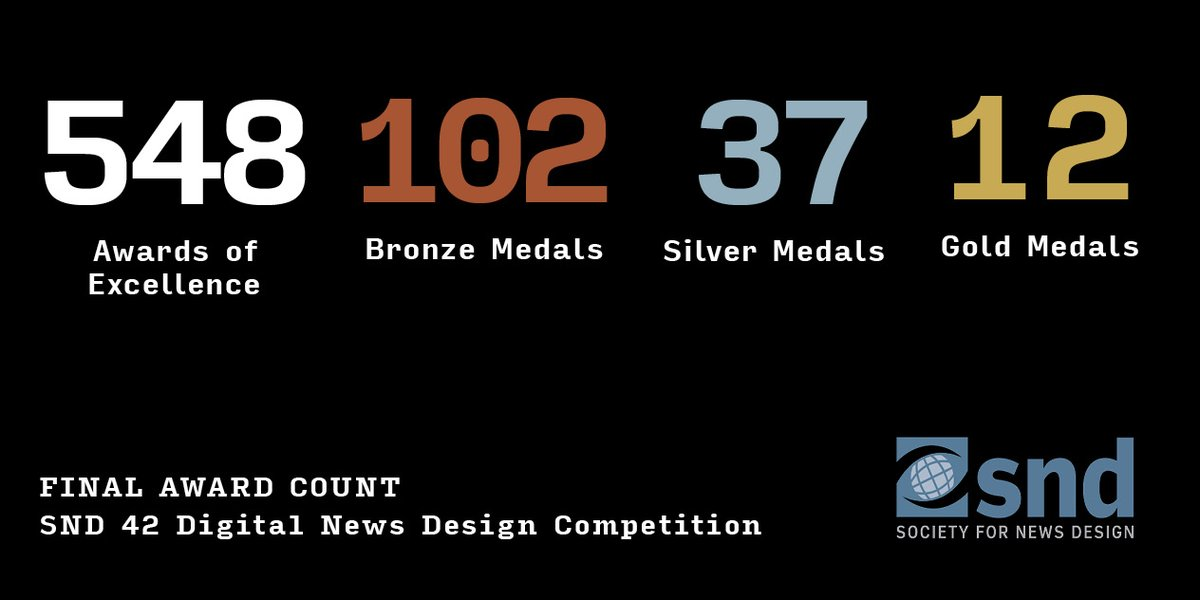 We are officially done awarding entries for the Digital News Design competition 🥉🥈🥇 Here's the final award tally, and make sure to check out our full results here: https://t.co/hFAABeFR0f https://t.co/tjY6sKlfyz