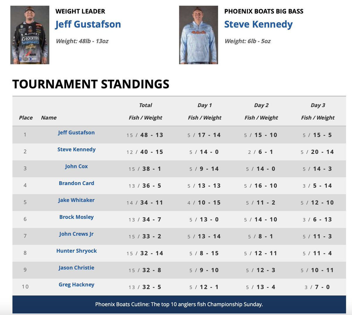 Top 10 heading into Championship Sunday on Fort Loudoun and Tellico!
