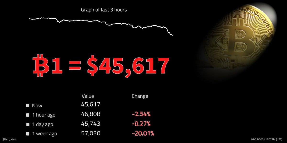 🔽🔽 ₿1 = $45,617 (23:07 UTC) $BTC prices continue to fall! Change since midnight: -1.52% #Bitcoin $btcusd #btcusd #btc   #kriptopara #ethereum #xauusd #仮想通貨 #ビットコイン #fx #日経平均 #gold #リップル #ドル #xrp #crypto #暗号通貨 #usdt #lunarnewyear