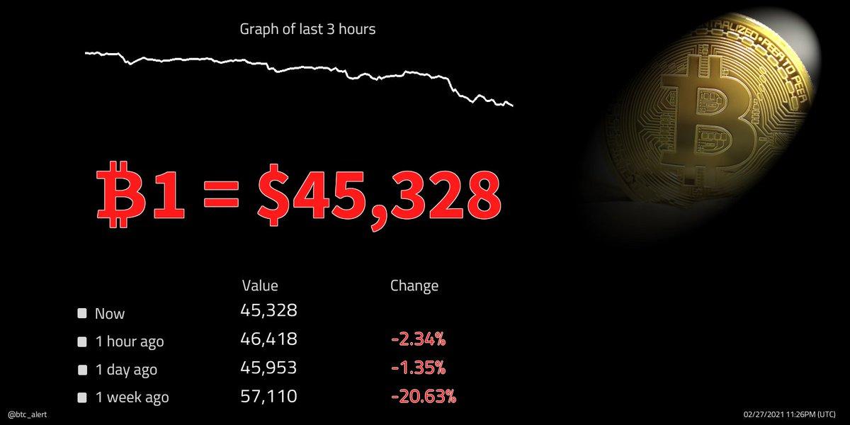 🔽🔽 ₿1 = $45,328 (23:26 UTC) $BTC prices continue to fall! Change since midnight: -2.14% #Bitcoin $btcusd #btcusd #btc   #kriptopara #ethereum #xauusd #仮想通貨 #ビットコイン #fx #日経平均 #gold #リップル #ドル #xrp #crypto #暗号通貨 #usdt #lunarnewyear