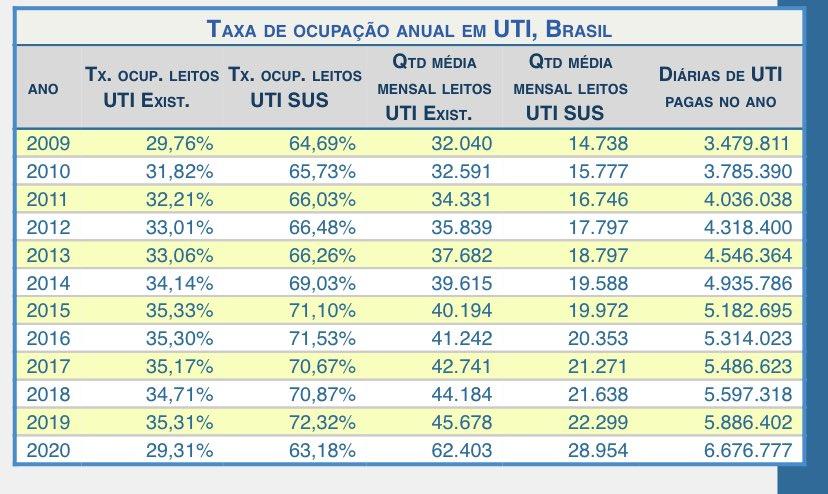 Tem algo muito estranho acontecendo...  Segundo o auditaSUS 2020 foi o ano com menor ocupação de UTI nos últimos 10 anos.  Por que o MP não investiga isso?
