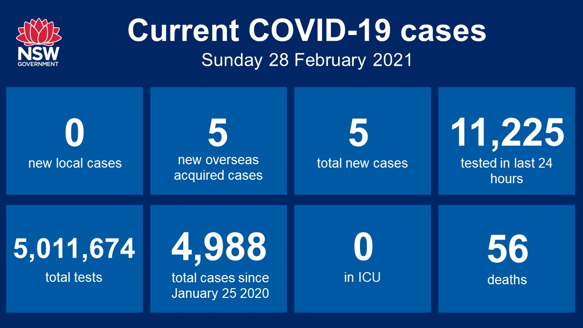 NSW recorded no new locally acquired cases of #COVID19 in the 24 hours to 8pm last night, the 42nd consecutive day without a locally acquired case.  Five new cases were acquired overseas, bringing the total number of cases in NSW since the beginning of the pandemic to 4,988.