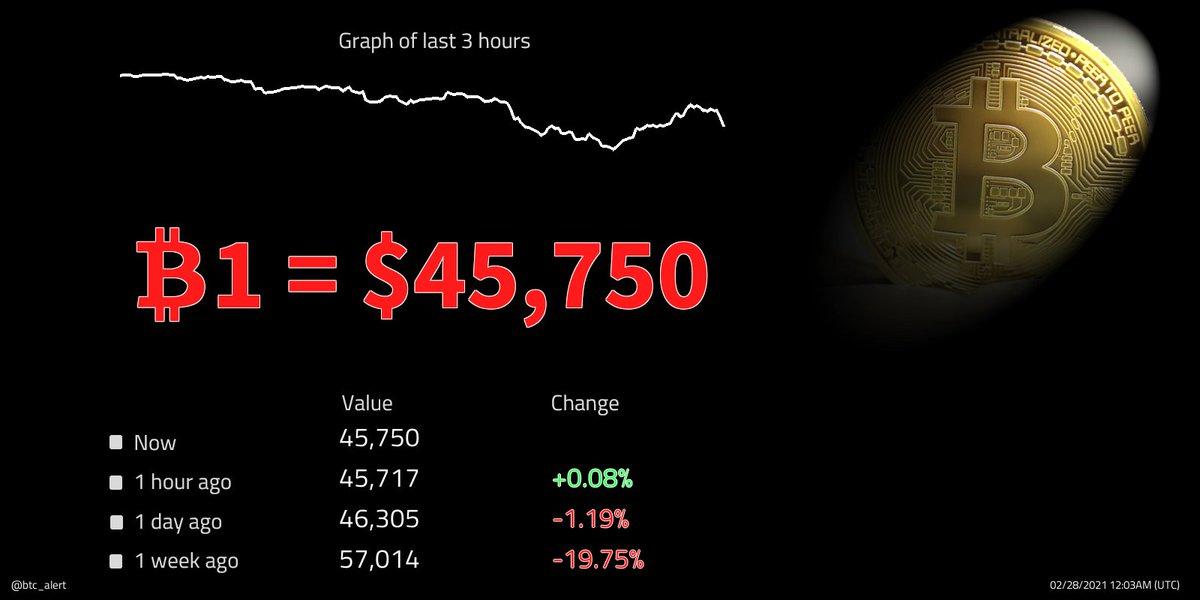 🔽 ₿1 = $45,750 (00:03 UTC) $BTC prices fall! Change since midnight: -1.01% #Bitcoin $btcusd #btcusd #btc   #kriptopara #ethereum #xauusd #仮想通貨 #ビットコイン #fx #日経平均 #gold #リップル #ドル #xrp #crypto #暗号通貨 #usdt #lunarnewyear