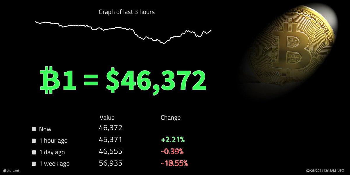 🔼 ₿1 = $46,372 (00:18 UTC) $BTC prices rise! Change since midnight: +0.34% #Bitcoin $btcusd #btcusd #btc   #kriptopara #ethereum #xauusd #仮想通貨 #ビットコイン #fx #日経平均 #gold #リップル #ドル #xrp #crypto #暗号通貨 #usdt #lunarnewyear