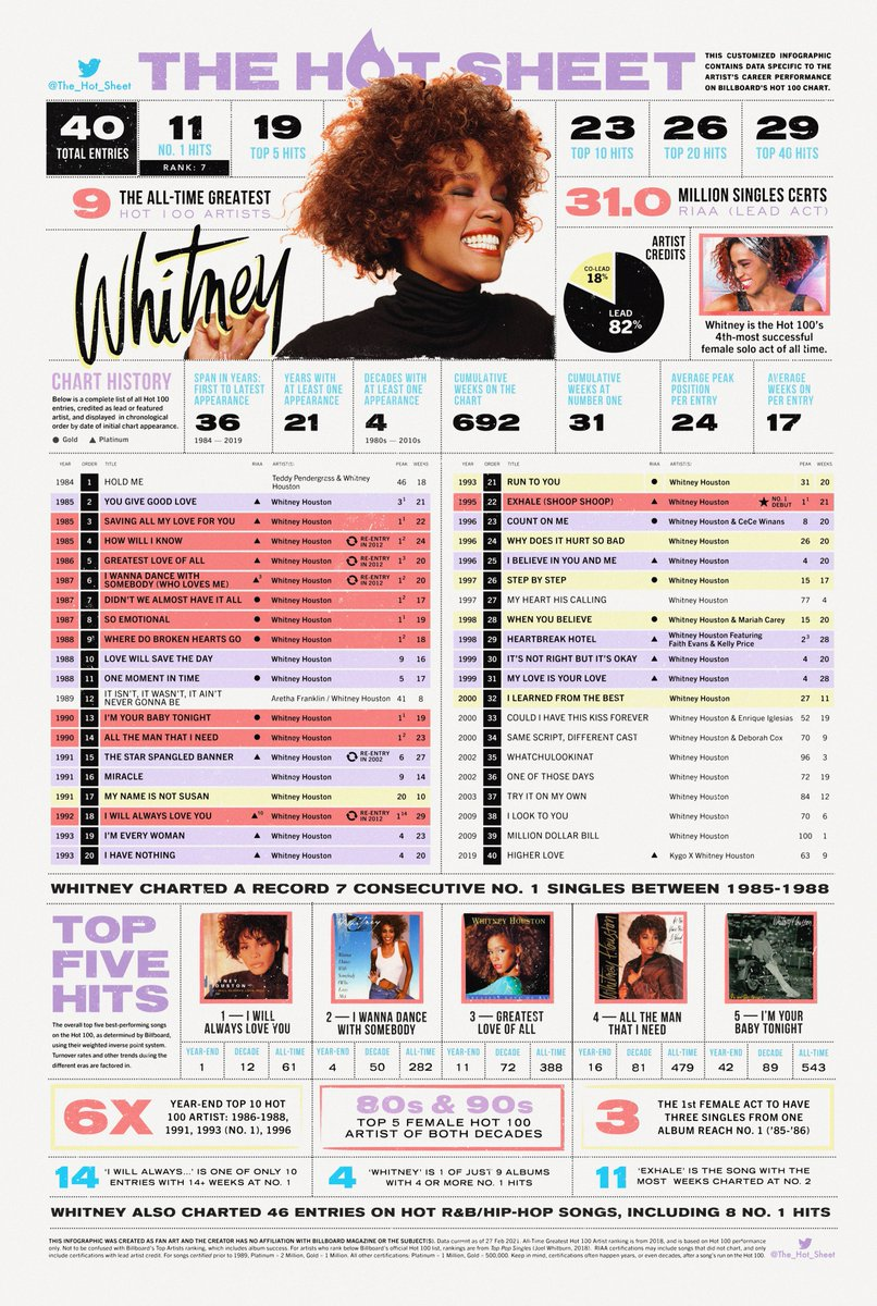 The Hot Sheet : WHITNEY HOUSTON (@whitneyhouston) : Billboard Hot 100 chart history : Load 4K image for best viewing