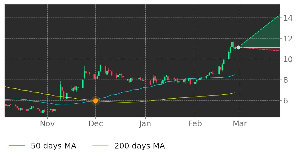 $HT in Uptrend: 50-day Moving Average crossed above 200-day Moving Average on December 1, 2020. View odds for this and other indicators: https://t.co/4wjZItswiL #HershaHospitalityTrust #stockmarket #stock #technicalanalysis #money #trading #investing #daytrading #news #today https://t.co/tZ9i5vIFZv