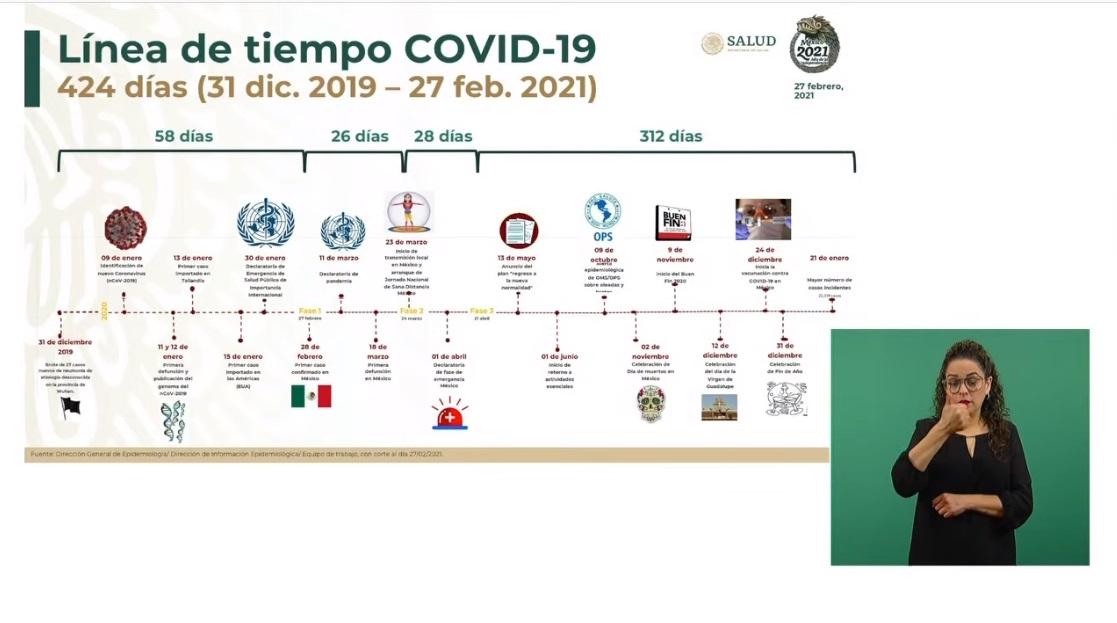 Esta es la línea de tiempo de la pandemia de #COVID19, del 31 de diciembre de 2019 al 27 de febrero de 2021 @SSalud_mx @berthaliciag https://t.co/V4JZRc46Bh