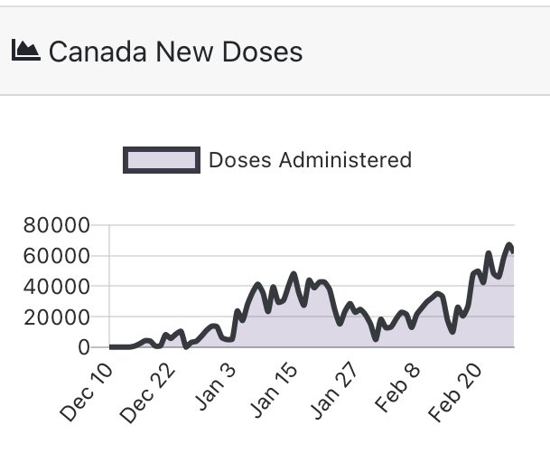 Even without BC reporting today Canada administered over 61,000 doses. We're not there yet but the tend is good. #COVID19 #cdnpoli #abpoli https://t.co/lPKhcbkG8y