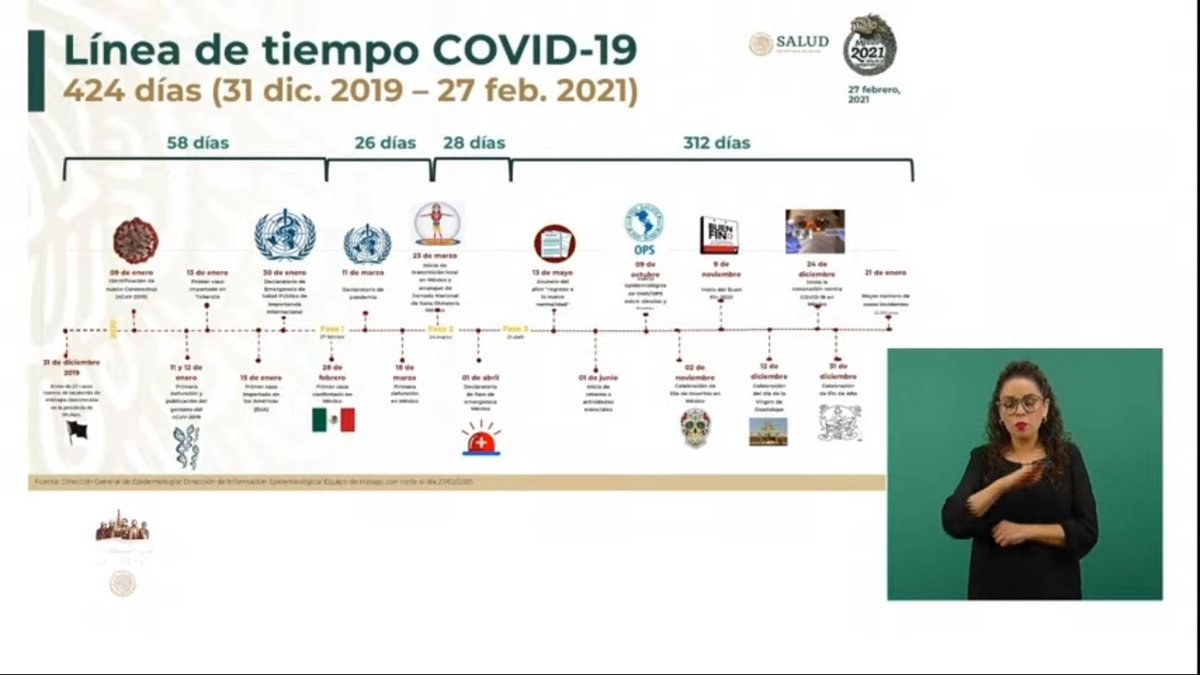 🔴 #AHORA   Este sábado @SSalud_mx comparte la línea del tiempo del análisis del Gobierno de #México ante la llegada del #COVID19 al país.  #Noticias #QuedateEnCasa #SanaDistancia #UsaCubrebocas #LavateLasManos https://t.co/xQvlXO1oUR