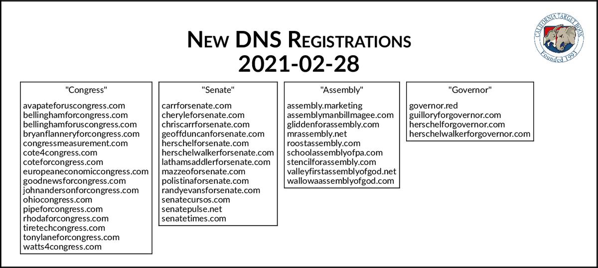 NEW DNS REGISTRATIONS - 2021-02-28