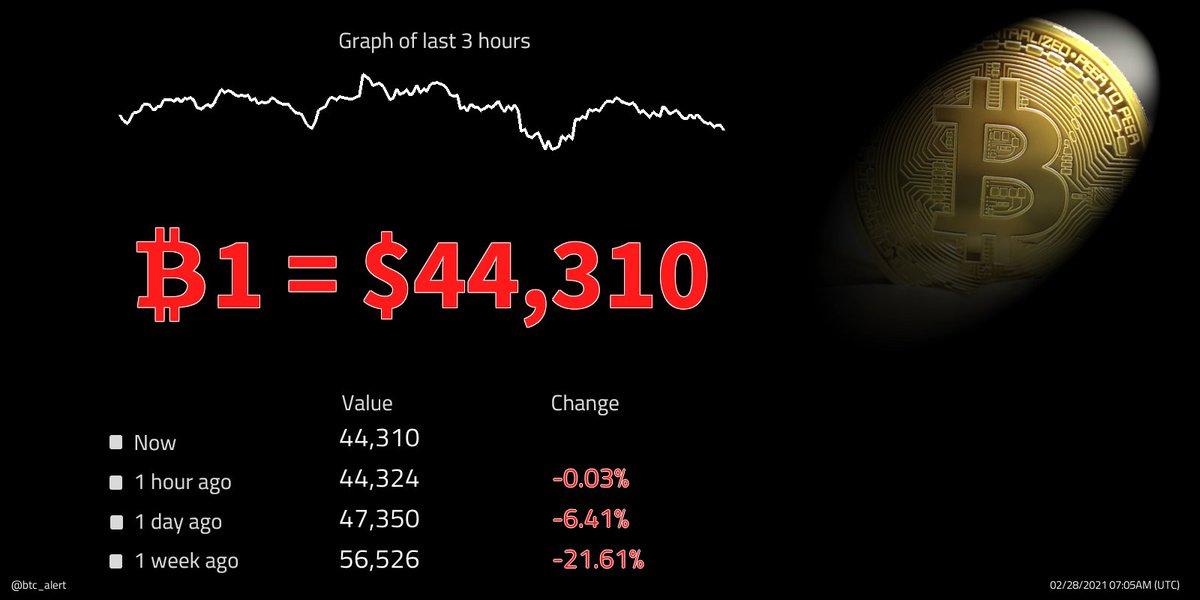 🔽 ₿1 = $44,310 (07:05 UTC) $BTC prices fall! Change since midnight: -4.12% #Bitcoin $btcusd #btcusd #btc   #kriptopara #ethereum #xauusd #仮想通貨 #ビットコイン #fx #日経平均 #gold #リップル #ドル #xrp #crypto #暗号通貨 #usdt #lunarnewyear