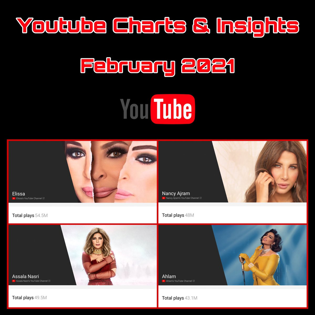 Youtube Views Charts & insights - February 2021   @elissakh 54.5M #اليسا @AssalaOfficial 49.5M #اصالة @NancyAjram 48M #نانسي_عجرم @AhlamAlShamsi 43.1M #احلام