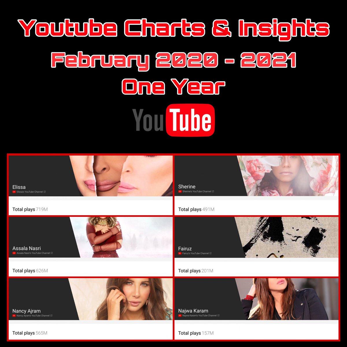 Youtube Views Charts & insights February 2020 - 2021 One year  @elissakh 719M #اليسا  @AssalaOfficial 626M #اصالة  @NancyAjram 565M #نانسي_عجرم  @sherine 491M #شيرين  @FayrouzOfficial 201M #فيروز  @najwakaram 157M #نجوى_كرم