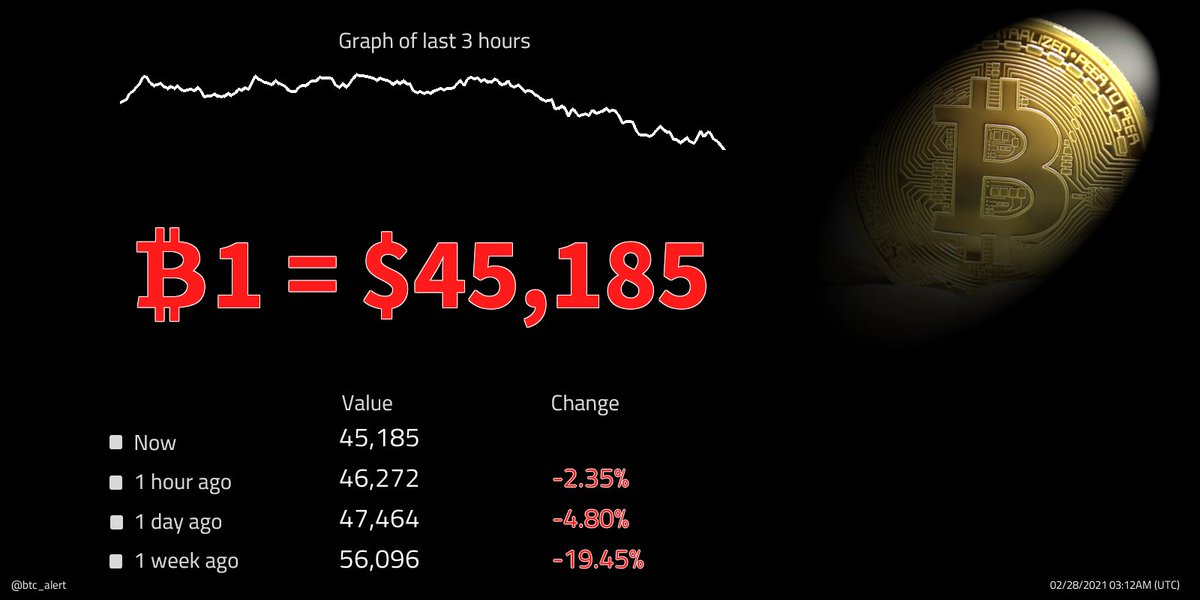 🔽🔽 ₿1 = $45,185 (03:12 UTC) $BTC prices continue to fall! Change since midnight: -2.23% #Bitcoin $btcusd #btcusd #btc   #kriptopara #ethereum #xauusd #仮想通貨 #ビットコイン #fx #日経平均 #gold #リップル #ドル #xrp #crypto #暗号通貨 #usdt #lunarnewyear
