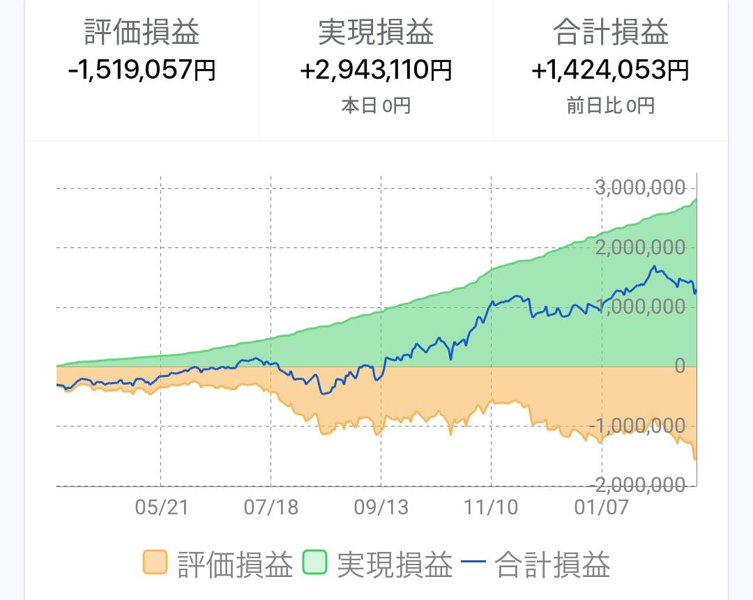 test ツイッターメディア - 67週後に○○を△△する たけだ君👦  今週の為替💱 トレイダーズ証券+132,823円💴 SBI証券     +25,850円💴  実際に儲かっているように見えますが円相場が全体的に弱すぎて、ユーロ円をナンピンし続けている結果として評価損益が-1,500,000円に。😅  来週は売買のロットを下げていきます。🏋️ https://t.co/qNMZMEtFK8