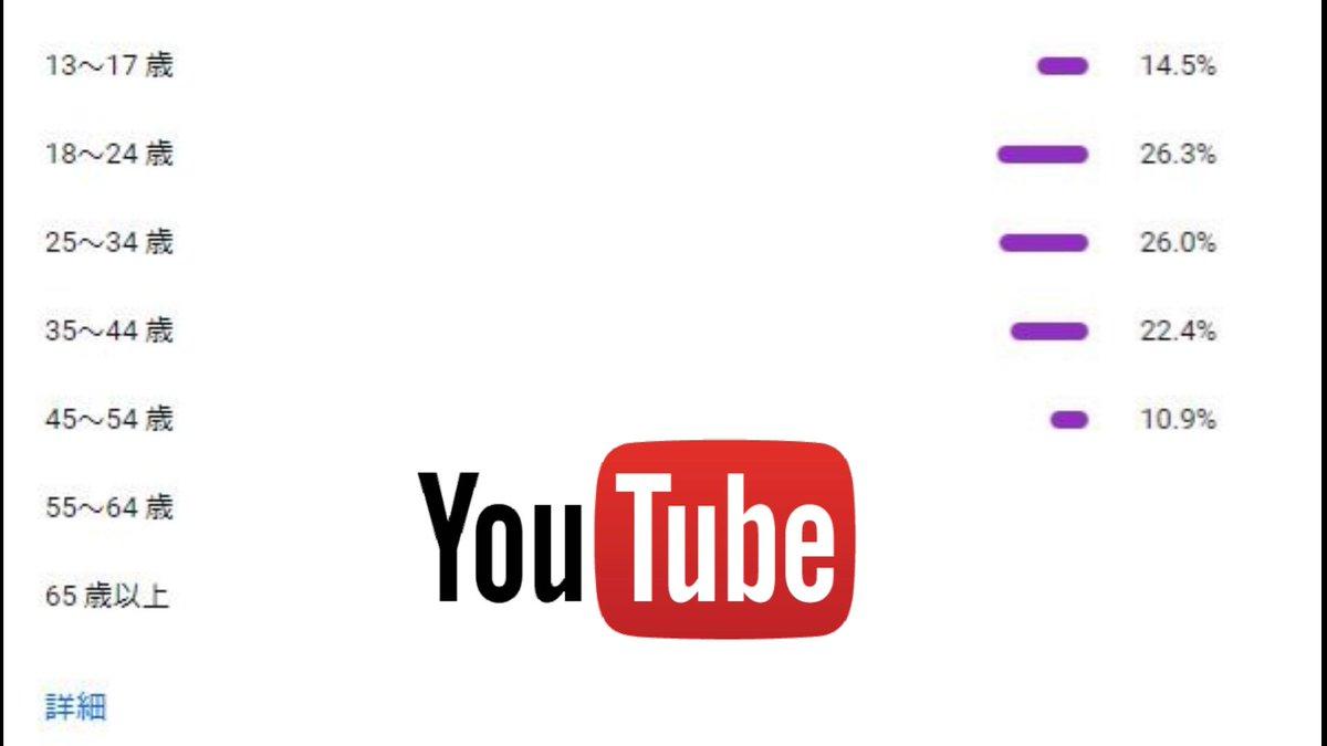 気になる方へ  全部10%以上維持出来たら凄い人なんだろう~な #YouTube #アナリティクス