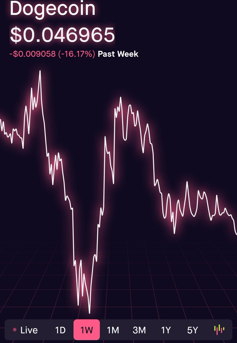 For those into #doge maybe first time buyers or whatever. Be sure to look at the big picture of down spikes. #dogecoin