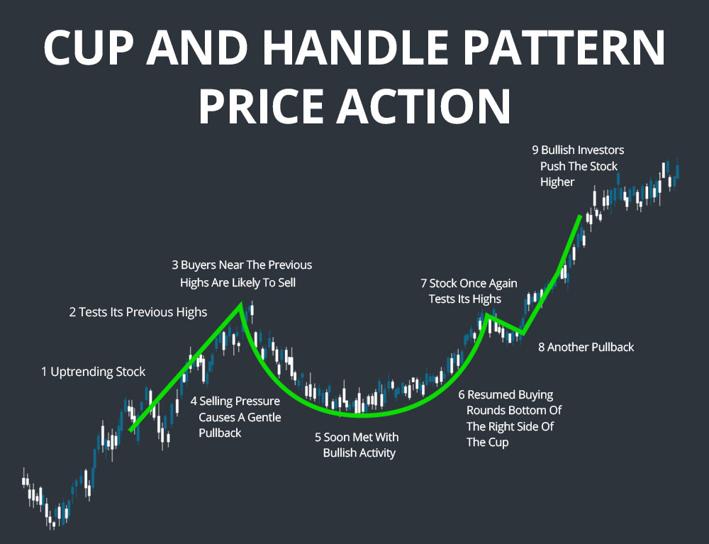 Retweet: #AMCARMY  Cup and handle pattern indicates a high uptrend in price. Picture is not #AMC but shows you in detail what were looking at with AMC.   [Want free Stocks? Click the Webull link in my bio]#Notafinancialadvisor #AMCtothemoon #amcstock #Webull  #SaveAMC #WallStreet