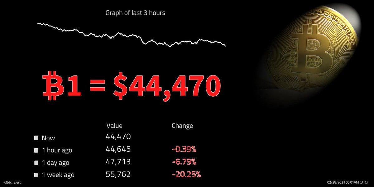 🔽 ₿1 = $44,470 (05:01 UTC) $BTC prices fall! Change since midnight: -3.78% #Bitcoin $btcusd #btcusd #btc   #kriptopara #ethereum #xauusd #仮想通貨 #ビットコイン #fx #日経平均 #gold #リップル #ドル #xrp #crypto #暗号通貨 #usdt #lunarnewyear