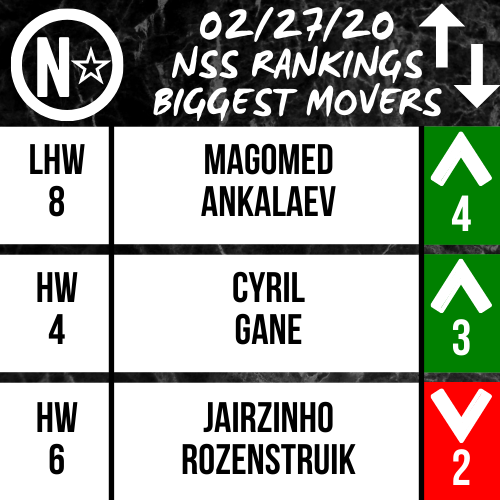 After #UFCVegas20, Magomed Ankalaev blasts his way into the LHW Top-Ten, Cyril Gane enters the HW Top-Five, and Jairzinho Rozenstruik falls two spots! #UFC #MMA #MMATwitter