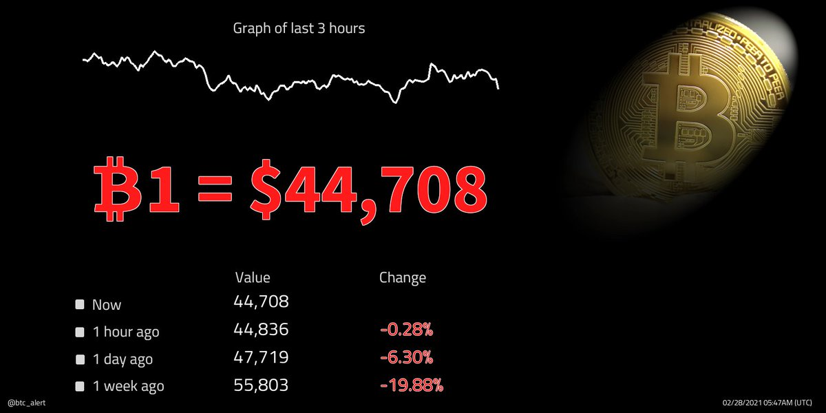 🔽 ₿1 = $44,708 (05:47 UTC) $BTC prices fall! Change since midnight: -3.26% #Bitcoin $btcusd #btcusd #btc   #kriptopara #ethereum #xauusd #仮想通貨 #ビットコイン #fx #日経平均 #gold #リップル #ドル #xrp #crypto #暗号通貨 #usdt #lunarnewyear