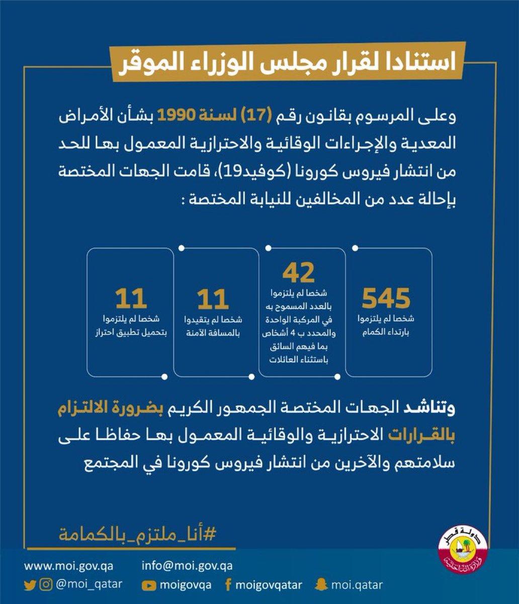 استنادا لقرار مجلس الوزراء الموقر وعلى المرسوم بقانون رقم (17) لسنة 1990 بشأن الأمراض المعدية والإجراءات الوقائية والاحترازية المعمول بها للحد من انتشار #فيروس_كورونا (كوفيد19)، قامت الجهات المختصة بإحالة عدد من المخالفين للنيابة المختصة @MOI_Qatar